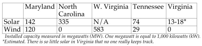 wind and solar state comparisons