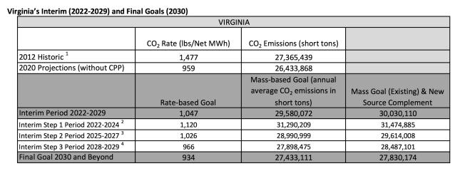 VA goals under CPP