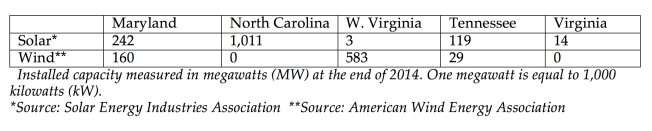 2015 wind and solar table copy