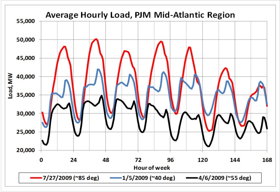 Average hourly load over a one-week period in January, April and July 2009. Credit B. Posner.