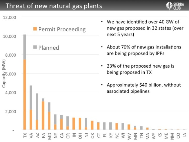 Based on Energy Information Agency data. Chart excludes natural gas generating units already under construction as well as those scheduled to come online after 2020.