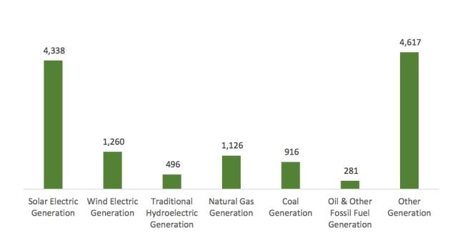 va-electric-sector-jobs