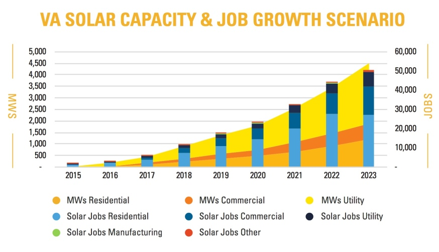 Chart showing Virginia solar capacity and job growth scenario, from The Solar Foundation