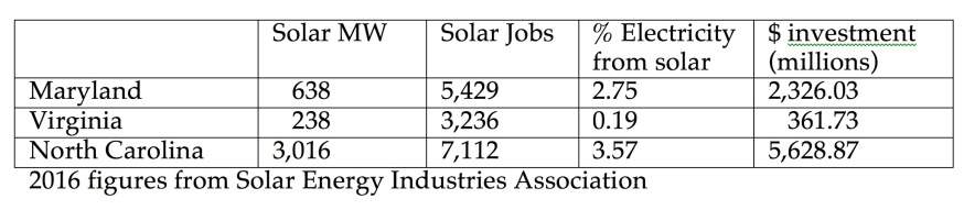 Table showing solar megawatts installed, solar jobs and percent of electricity from solar in Virginia, Maryland and North Carolina