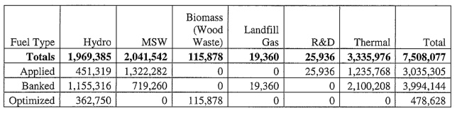 chart showing fuel types used to show RPS compliance by Dominion Energy Virginia
