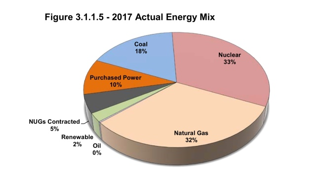 Pie graph showing Dominion Energy Virginia energy mix 2017
