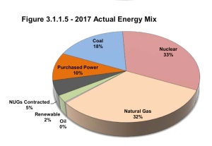 Pie chart showing sources of electricity.